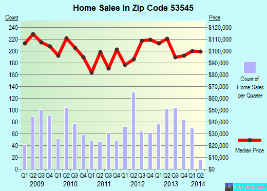 Zip code 53545 (Janesville, Wisconsin) real estate house value trends