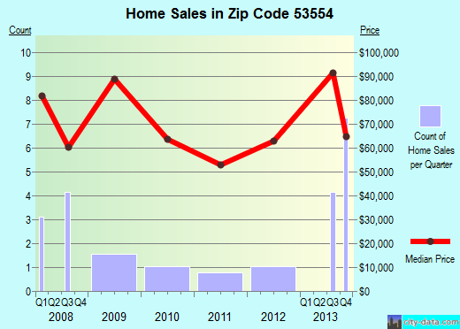 Zip code 53554 (Livingston, Wisconsin) real estate house value trends