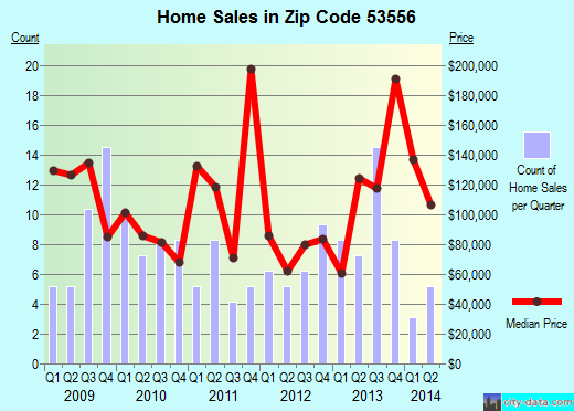 Zip code 53556 (LONE ROCK, Wisconsin) real estate house value trends