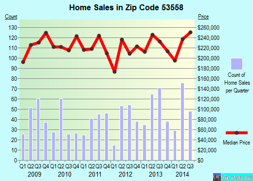 Zip code 53558 (McFarland, Wisconsin) real estate house value trends
