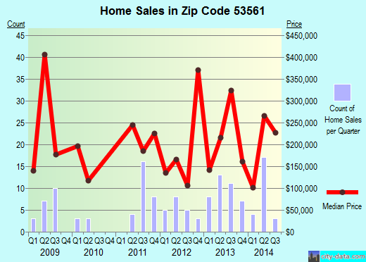 Zip code 53561 (MERRIMAC, Wisconsin) real estate house value trends
