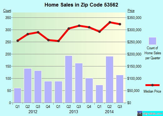 Zip code 53562 (Middleton, Wisconsin) real estate house value trends
