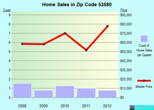 Zip code 53580 (Rewey, Wisconsin) real estate house value trends