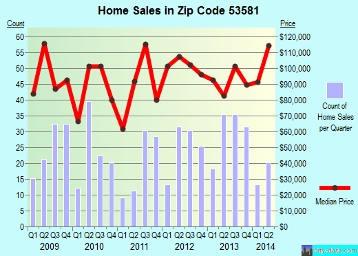 Zip code 53581 (Richland Center, Wisconsin) real estate house value trends
