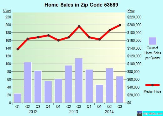 Zip code 53589 (Stoughton, Wisconsin) real estate house value trends