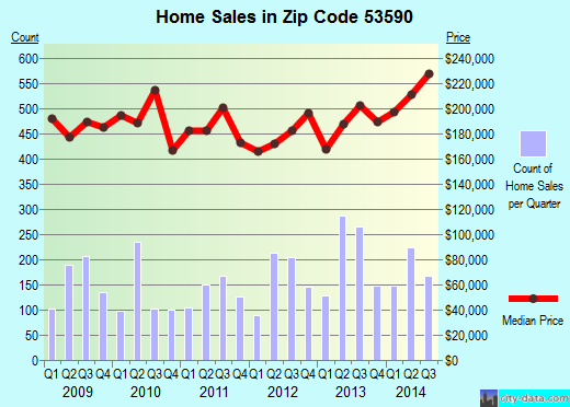Zip code 53590 (Sun Prairie, Wisconsin) real estate house value trends