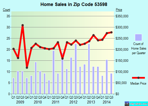 Zip code 53598 (WINDSOR, Wisconsin) real estate house value trends