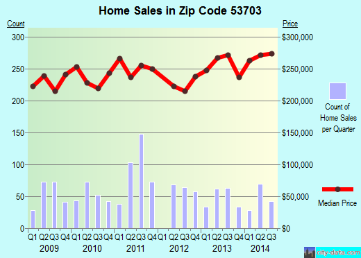 Zip code 53703 (Madison, Wisconsin) real estate house value trends