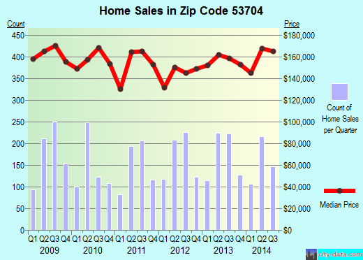 Zip code 53704 (Madison, Wisconsin) real estate house value trends