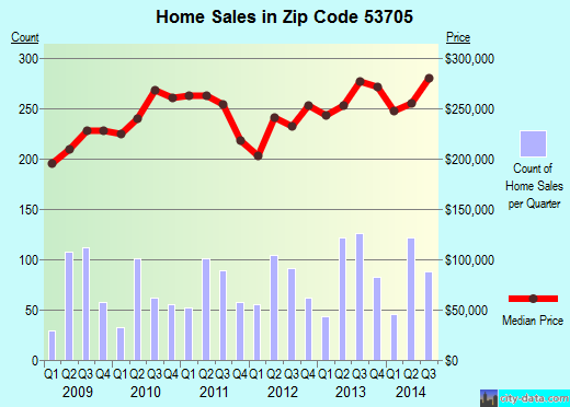 Zip code 53705 (Madison, Wisconsin) real estate house value trends