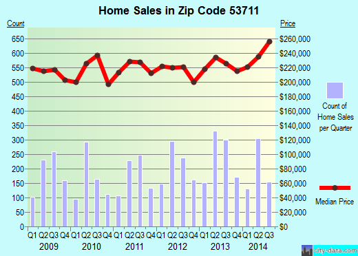 Zip code 53711 (Fitchburg, Wisconsin) real estate house value trends