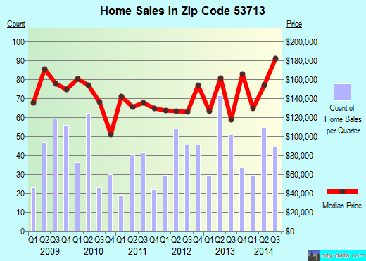 Zip code 53713 (Madison, Wisconsin) real estate house value trends