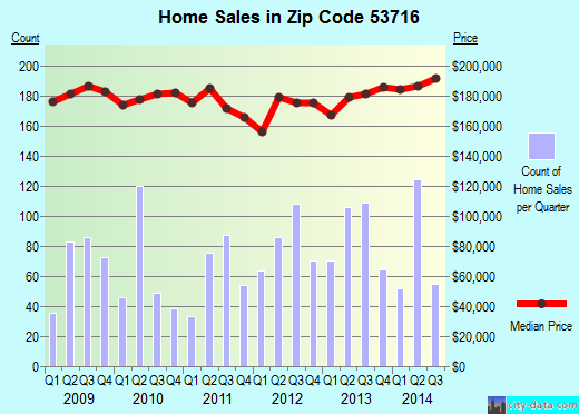 Zip code 53716 (Madison, Wisconsin) real estate house value trends