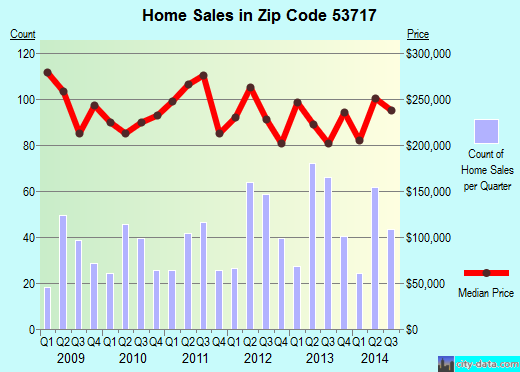 Zip code 53717 (Madison, Wisconsin) real estate house value trends