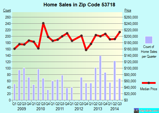 Zip code 53718 (MADISON, Wisconsin) real estate house value trends