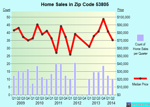 Zip code 53805 (Boscobel, Wisconsin) real estate house value trends