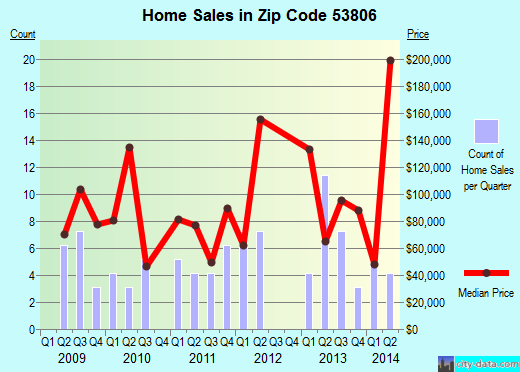 Zip code 53806 (Cassville, Wisconsin) real estate house value trends