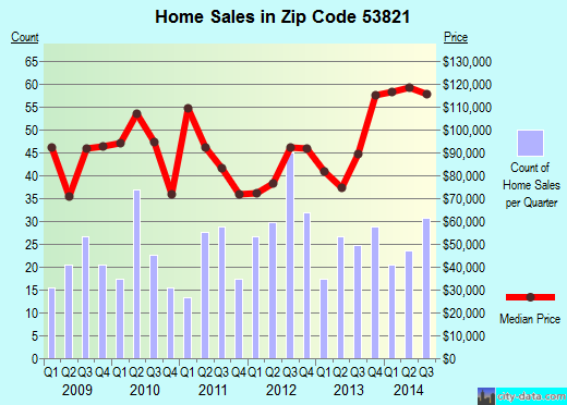 Zip code 53821 (Prairie du Chien, Wisconsin) real estate house value trends