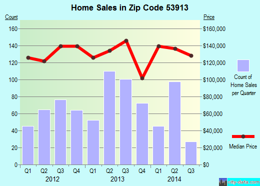 Zip code 53913 (Baraboo, Wisconsin) real estate house value trends