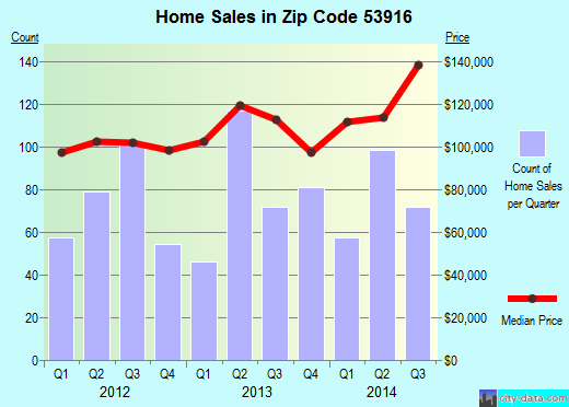 Zip code 53916 (BEAVER DAM, Wisconsin) real estate house value trends