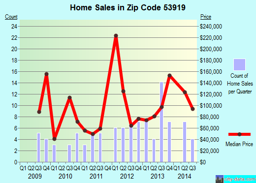Zip code 53919 (Brandon, Wisconsin) real estate house value trends