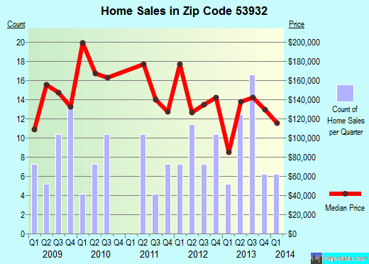 Zip code 53932 (Fall River, Wisconsin) real estate house value trends