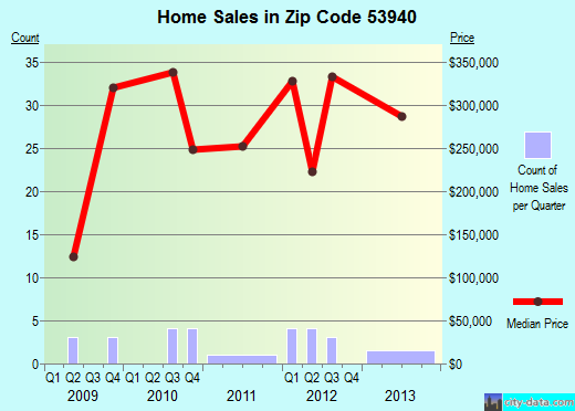 Zip code 53940 (Lake Delton, Wisconsin) real estate house value trends