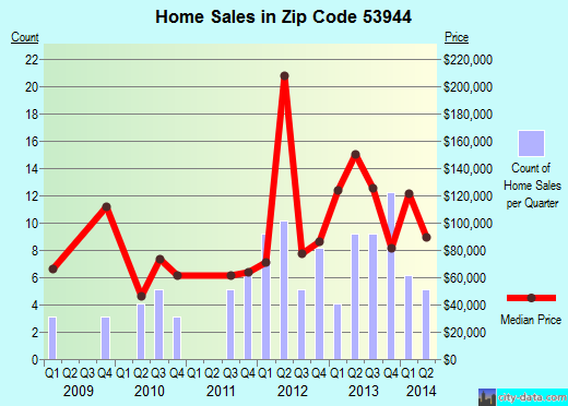 Zip code 53944 (Lyndon Station, Wisconsin) real estate house value trends