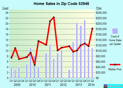 Zip code 53946 (Markesan, Wisconsin) real estate house value trends