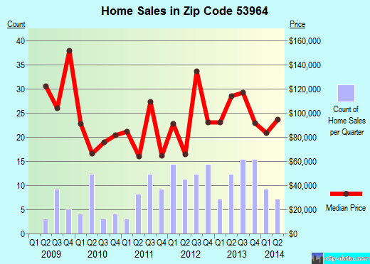 Zip code 53964 (Westfield, Wisconsin) real estate house value trends