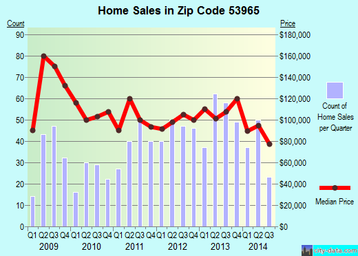 Zip code 53965 (WISCONSIN DELLS, Wisconsin) real estate house value trends