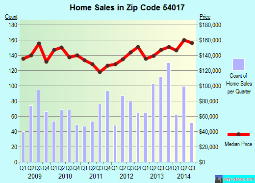 Zip code 54017 (New Richmond, Wisconsin) real estate house value trends