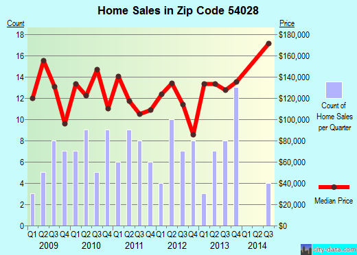 Zip code 54028 (Woodville, Wisconsin) real estate house value trends