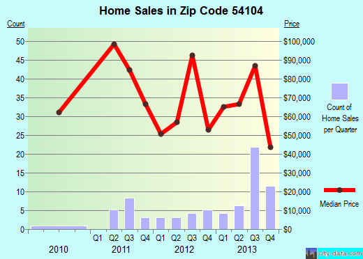 Zip code 54104 (, Wisconsin) real estate house value trends