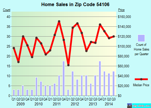Zip code 54106 (Black Creek, Wisconsin) real estate house value trends