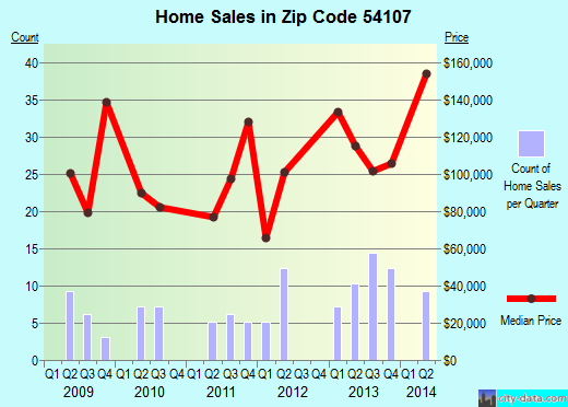 Zip code 54107 (Bonduel, Wisconsin) real estate house value trends