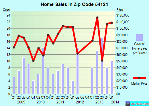 Zip code 54124 (Legend Lake, Wisconsin) real estate house value trends