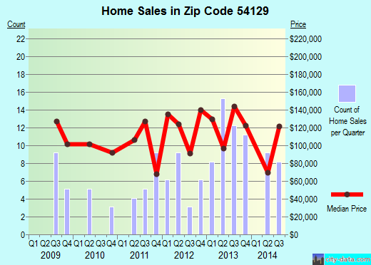 Zip code 54129 (Hilbert, Wisconsin) real estate house value trends