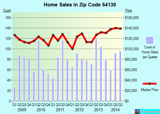Zip code 54130 (Kaukauna, Wisconsin) real estate house value trends