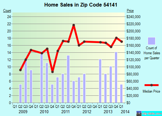 Zip code 54141 (, Wisconsin) real estate house value trends