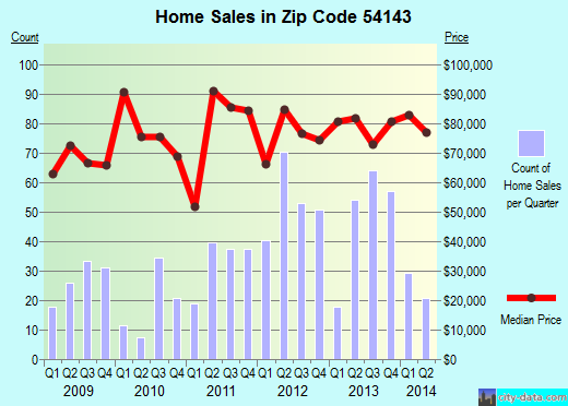 Zip code 54143 (Marinette, Wisconsin) real estate house value trends