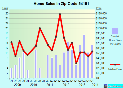 Zip code 54151 (Niagara, Wisconsin) real estate house value trends