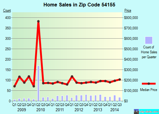 Zip code 54155 (Hobart, Wisconsin) real estate house value trends