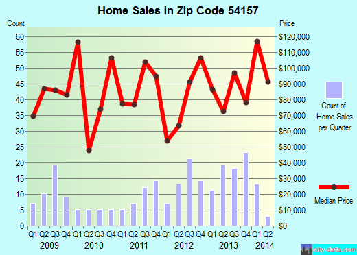 Zip code 54157 (Peshtigo, Wisconsin) real estate house value trends