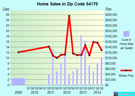 Zip code 54170 (Shiocton, Wisconsin) real estate house value trends