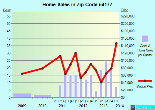 Zip code 54177 (Wausaukee, Wisconsin) real estate house value trends