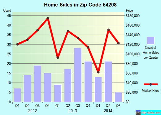 Zip code 54208 (Denmark, Wisconsin) real estate house value trends