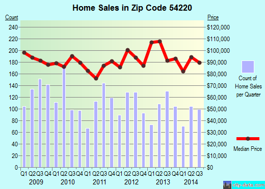 Zip code 54220 (Manitowoc, Wisconsin) real estate house value trends