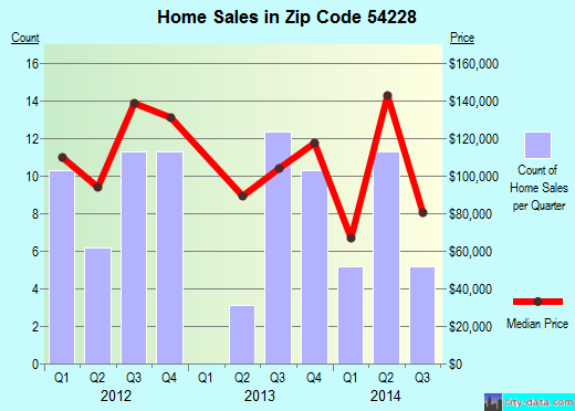 Zip code 54228 (Mishicot, Wisconsin) real estate house value trends
