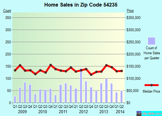 Zip code 54235 (Sturgeon Bay, Wisconsin) real estate house value trends